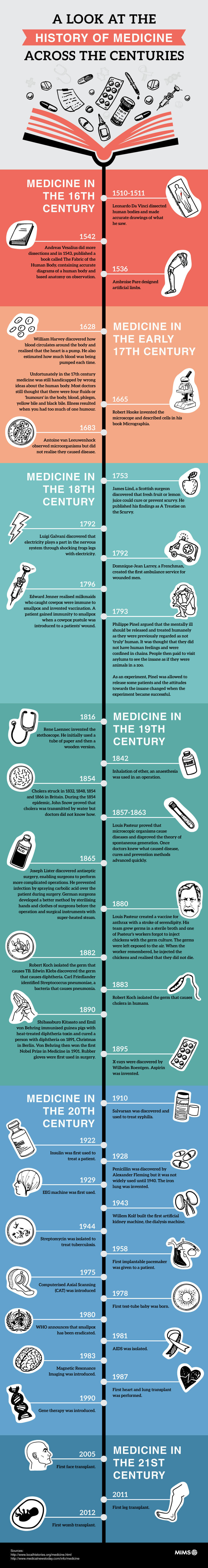 A brief history of medicine across the centuries