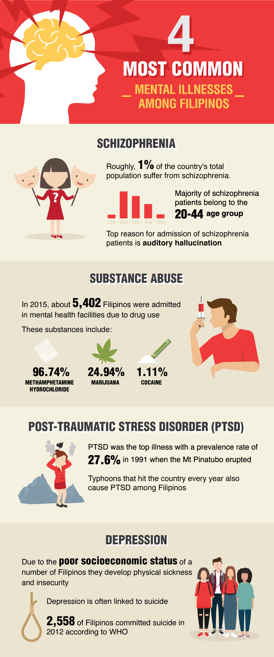 The 4 most common mental illnesses among Filipinos