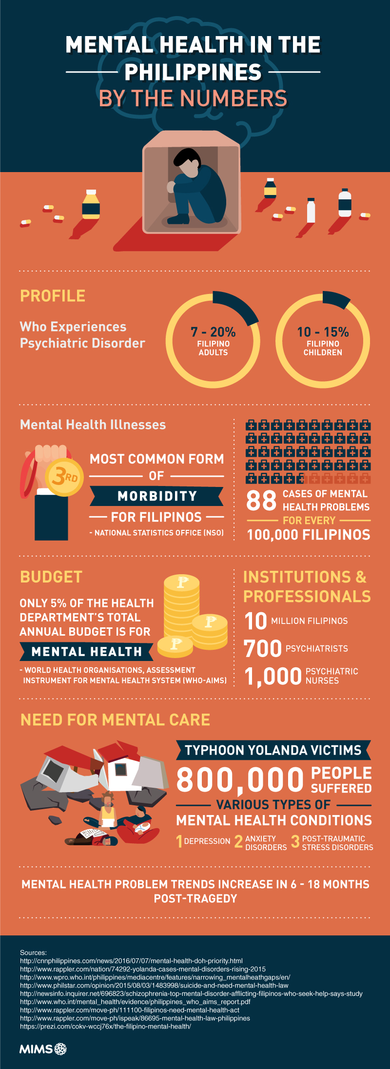 Mental Health in the Philippines: By the numbers