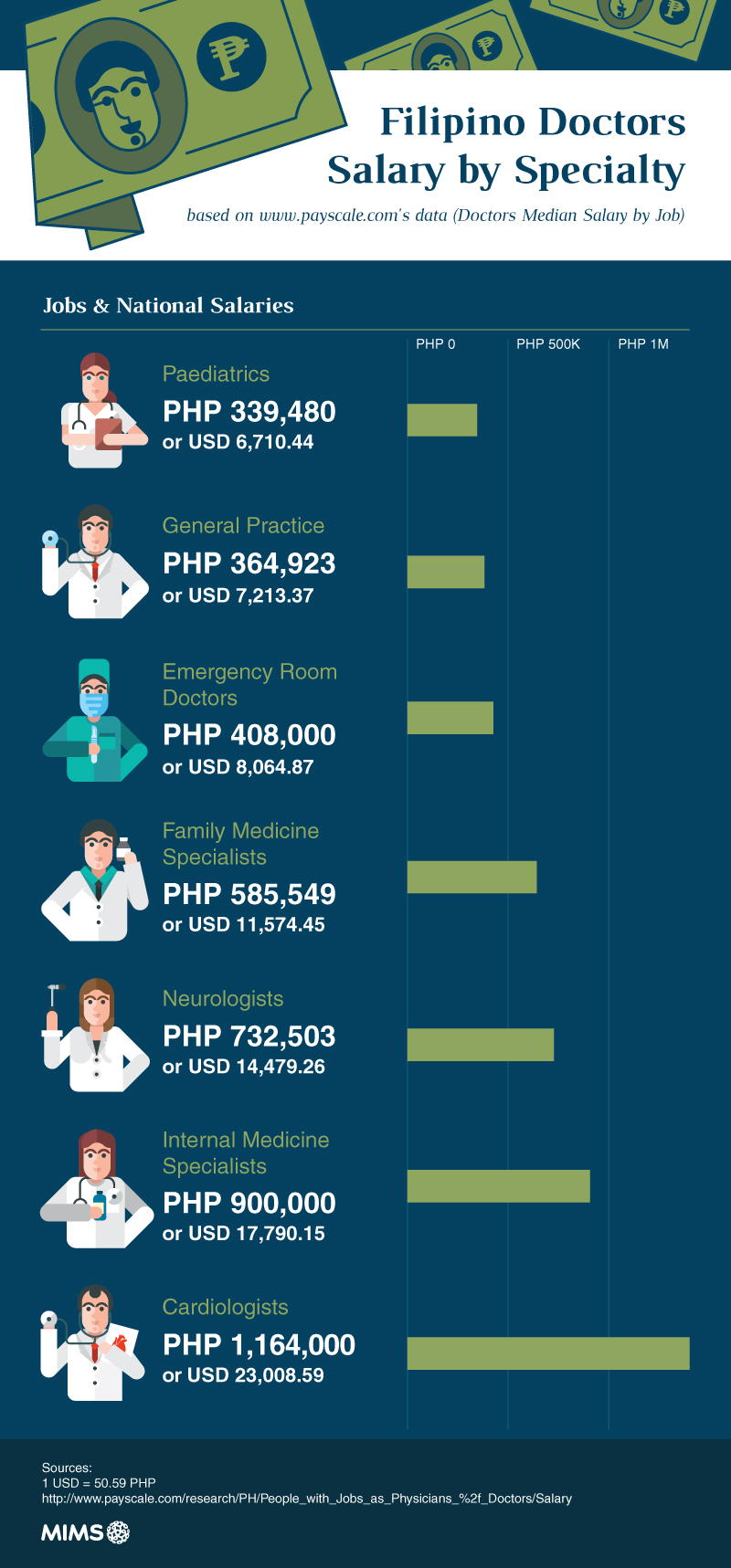 Comparing PH doctors salary with doctors in other countries