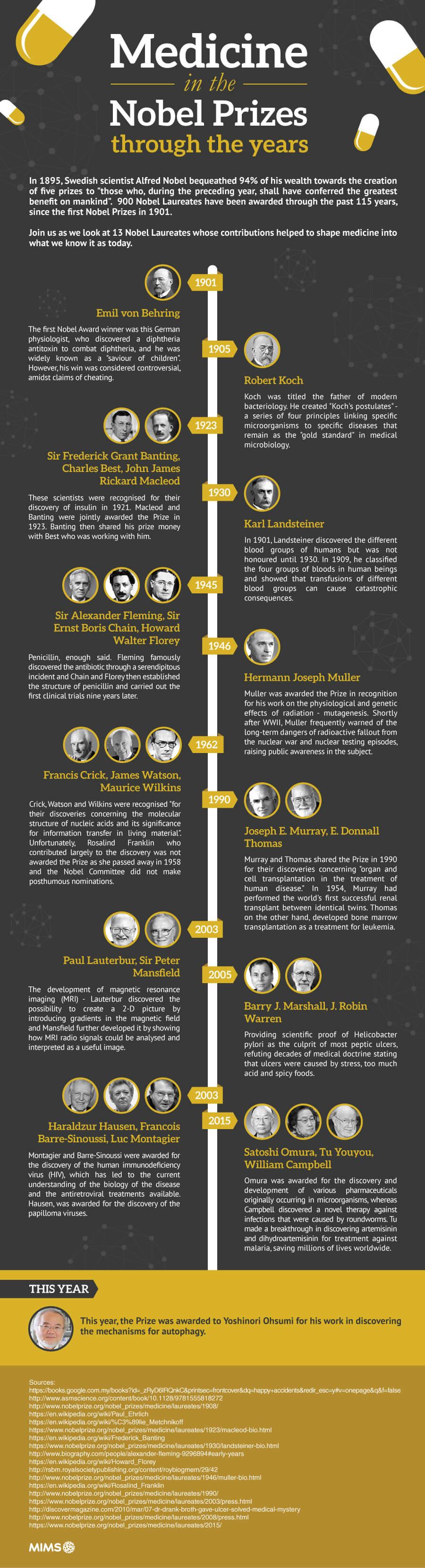 Nobel Prize winners for medicine across 115 years