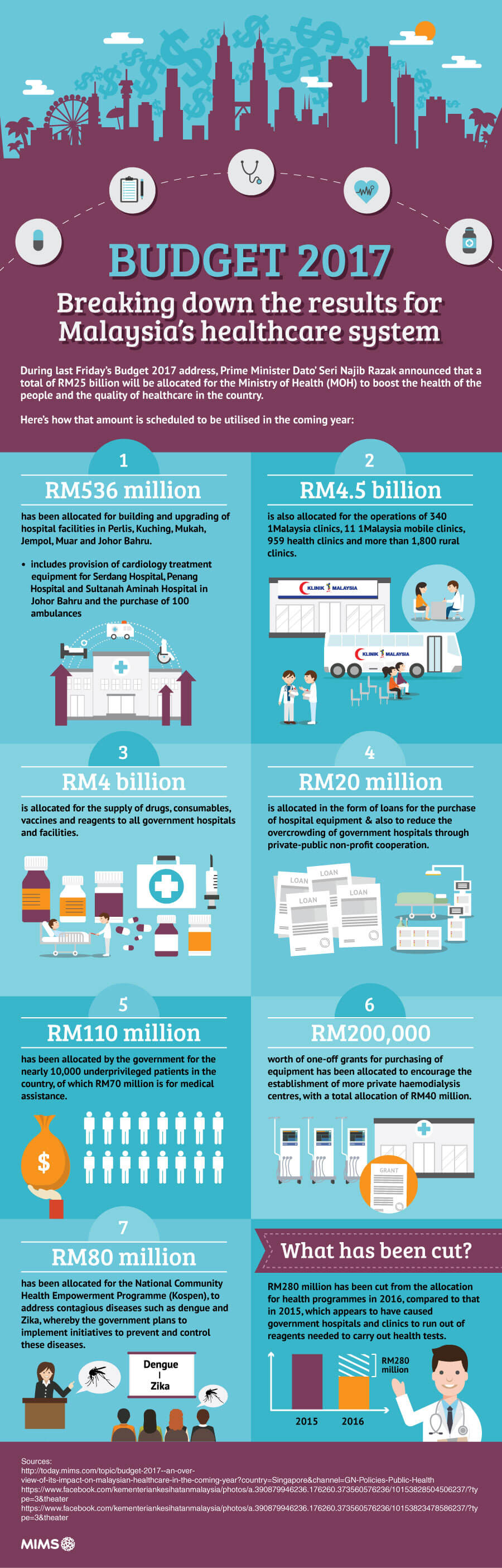 Breaking down Budget 2017 spending for Malaysia's healthcare system