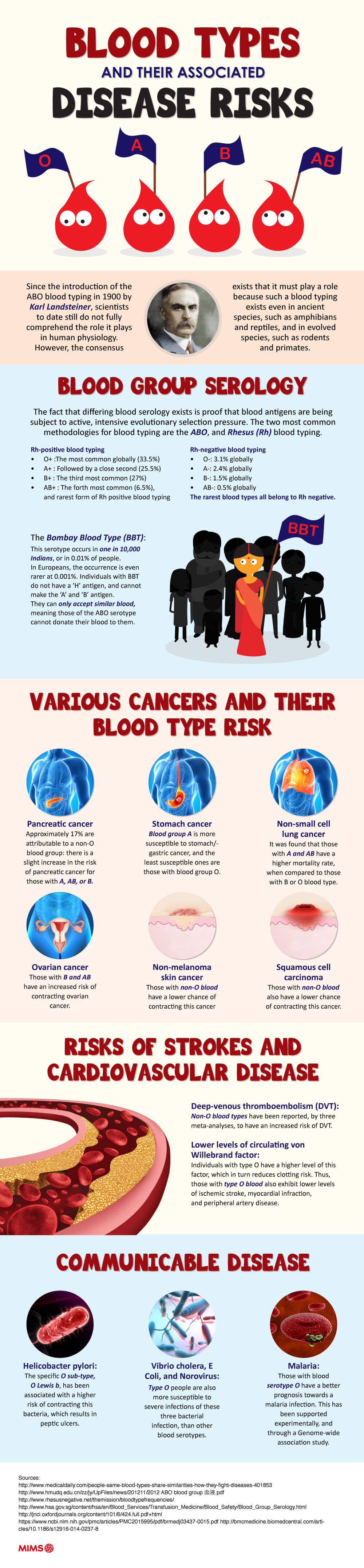 Blood types and their associated disease risks