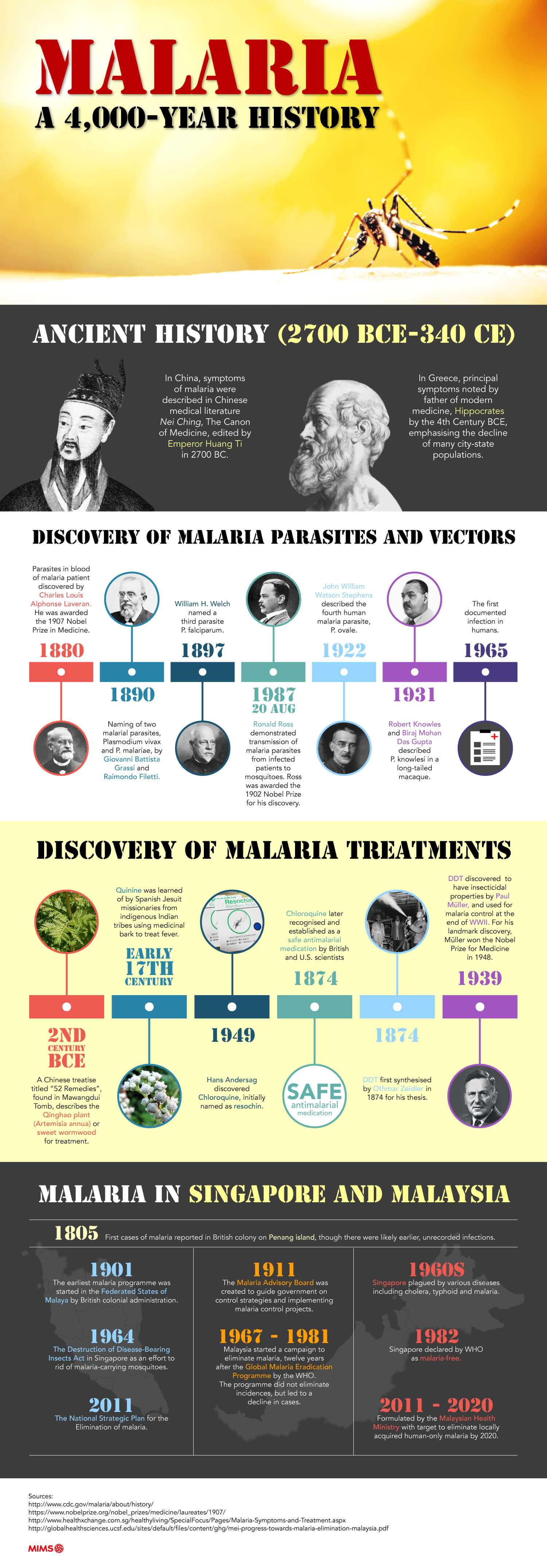 Unravelling the 4,000 year history of malaria